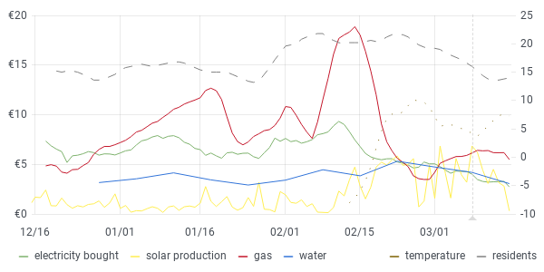 usage graph last 90 days